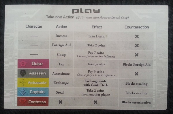 The Player Summary shows the list of actions to choose from and who grants those actions.
